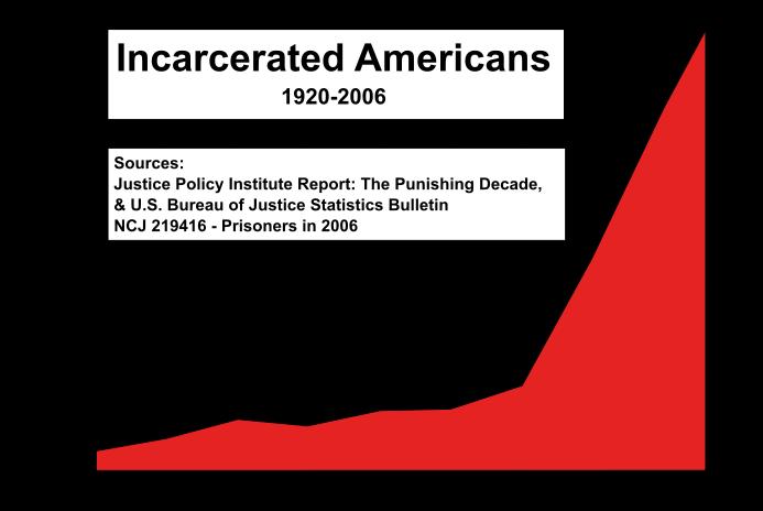 [Image: 693px-us_incarceration_timeline-clean-fi...le-svg.png]